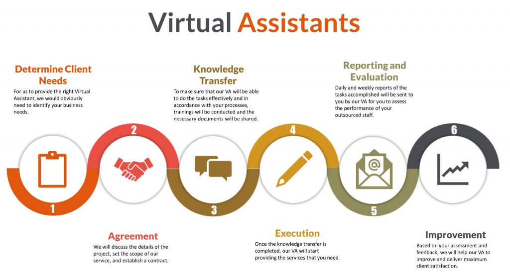 what does a virtual assistants do